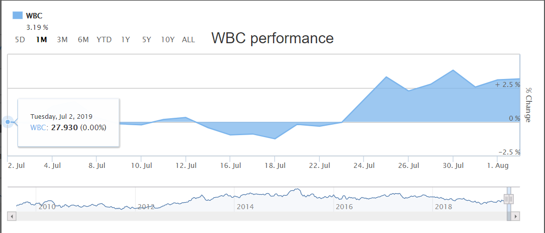 WBS share prices-onlinebanklogins