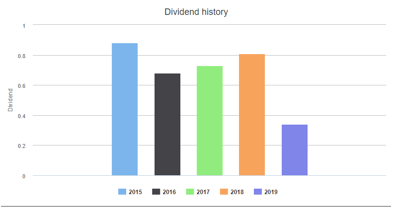 suncorp share trade-dividend history