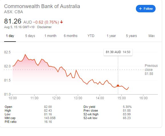 Commonwealth Bank of Australia share pice