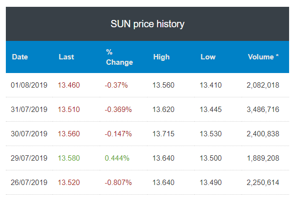 suncorp price history