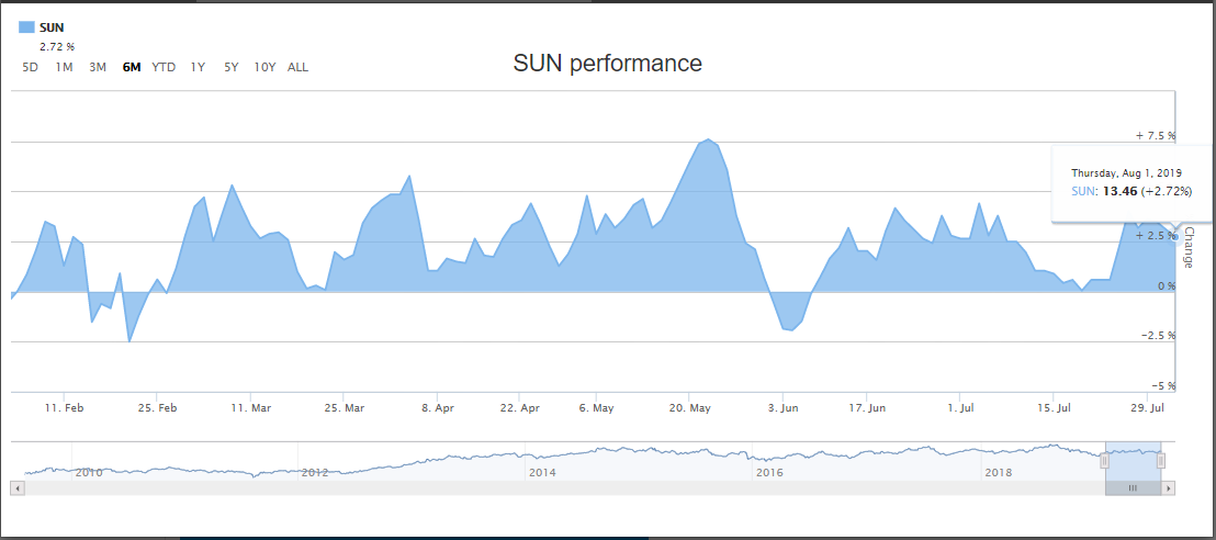 suncorp share price